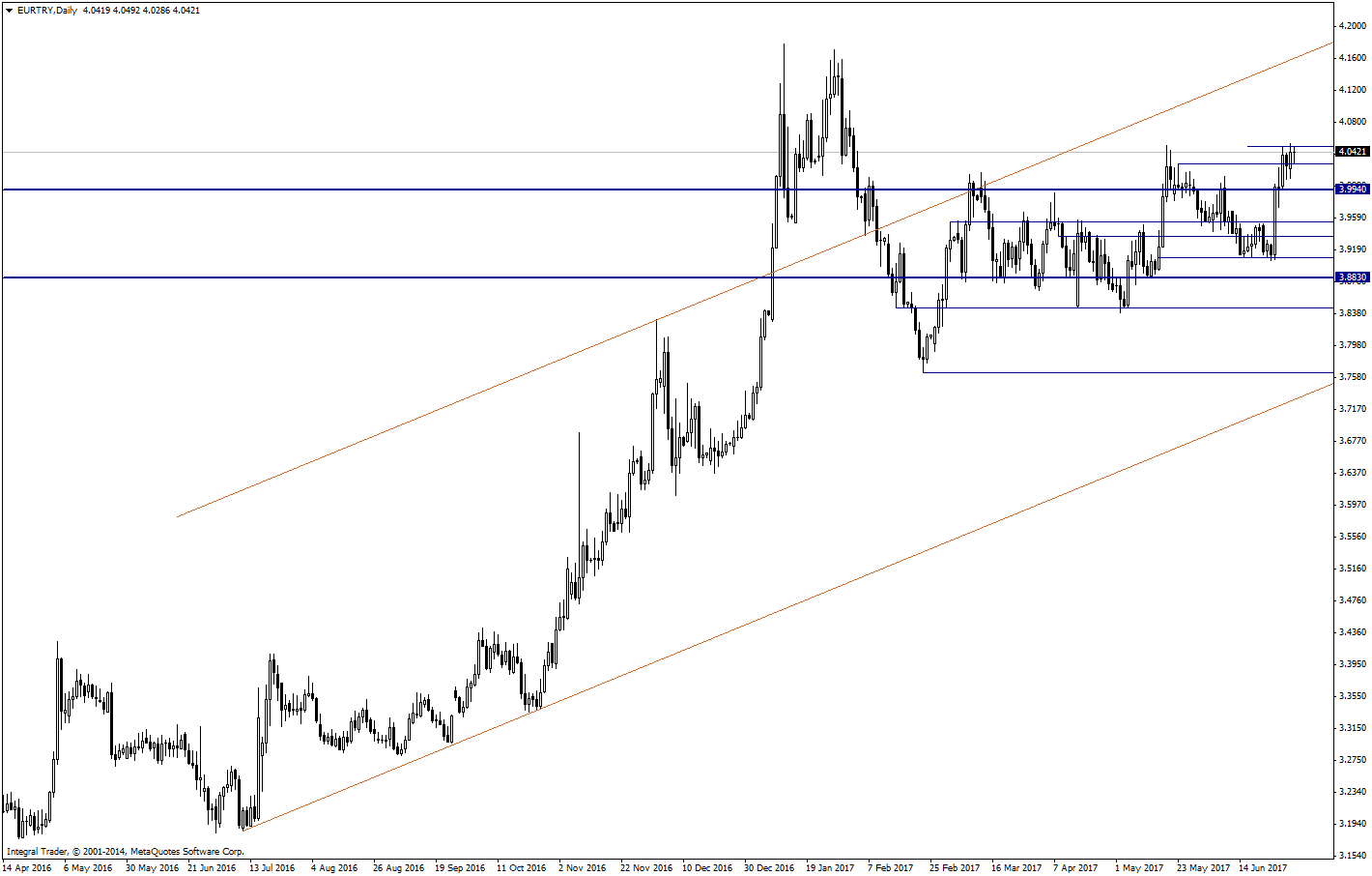 Forex Analizi: EUR/TRY